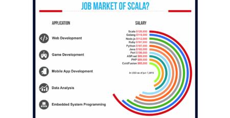 Aprender-Scala-oferece-trabalho