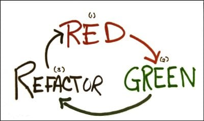 Red Green Refactor