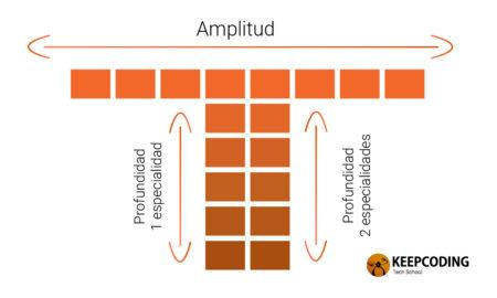 marketer_en_forma_de_T_T_shaped_Marketer_KeepCoding
