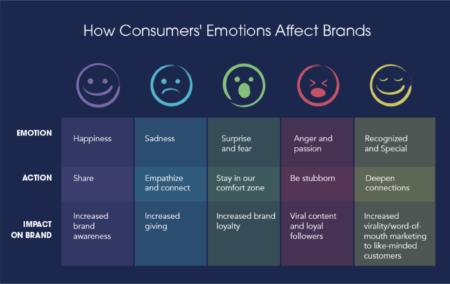 Marketing-emocional-o-como-las-emociones-afectan-las-decisiones-de-compra-de-los-consumidores