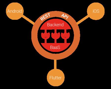 funcionamiento rest api full stack keepcoding