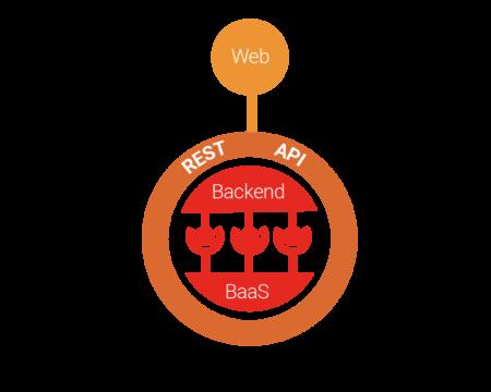 cliente web rest api full stack